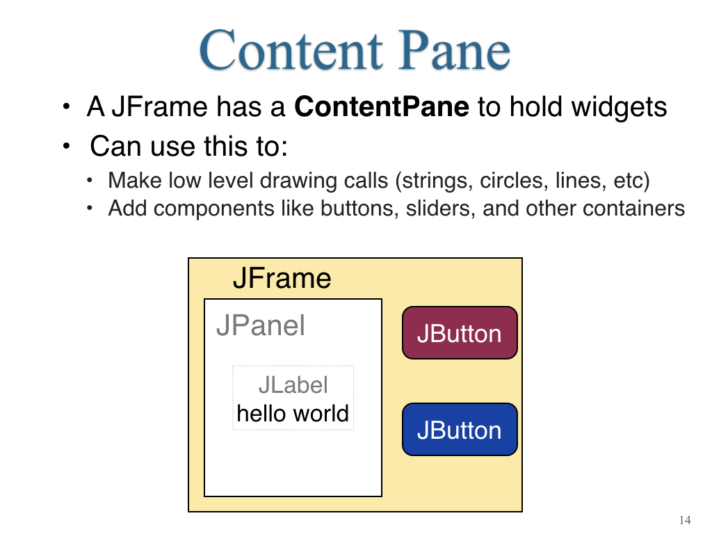 Java swing get size of content pane of frame | How to Use Panels